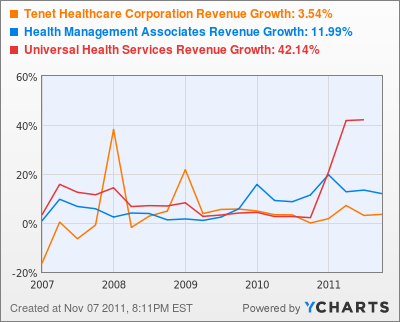 Tenet Healthcare Corporation Revenue Growth Chart